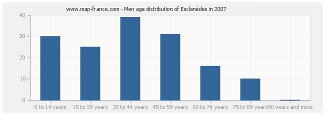 Men age distribution of Esclanèdes in 2007