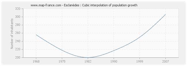 Esclanèdes : Cubic interpolation of population growth