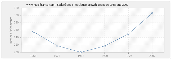 Population Esclanèdes
