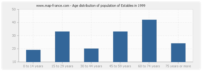 Age distribution of population of Estables in 1999