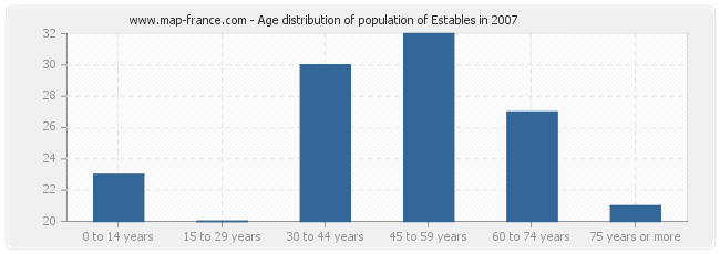 Age distribution of population of Estables in 2007