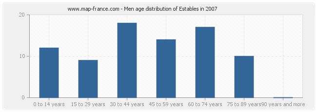 Men age distribution of Estables in 2007