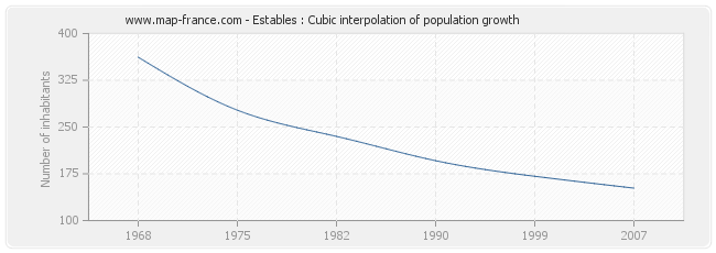 Estables : Cubic interpolation of population growth