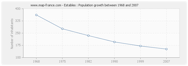 Population Estables