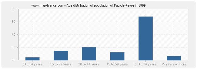 Age distribution of population of Fau-de-Peyre in 1999