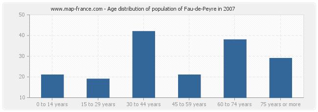 Age distribution of population of Fau-de-Peyre in 2007