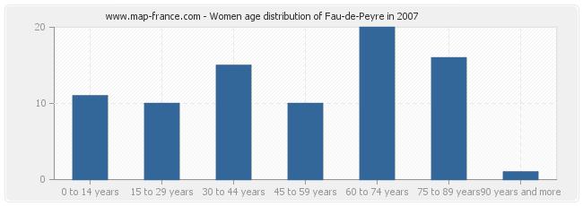 Women age distribution of Fau-de-Peyre in 2007