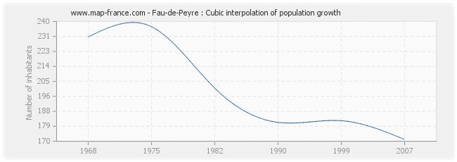 Fau-de-Peyre : Cubic interpolation of population growth