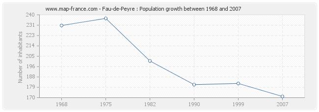 Population Fau-de-Peyre