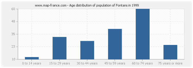 Age distribution of population of Fontans in 1999