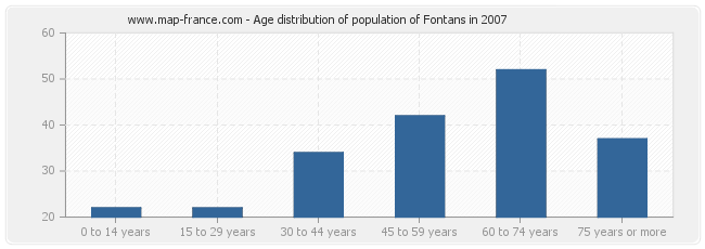 Age distribution of population of Fontans in 2007