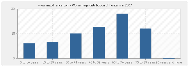 Women age distribution of Fontans in 2007