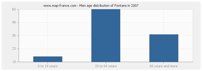 Men age distribution of Fontans in 2007