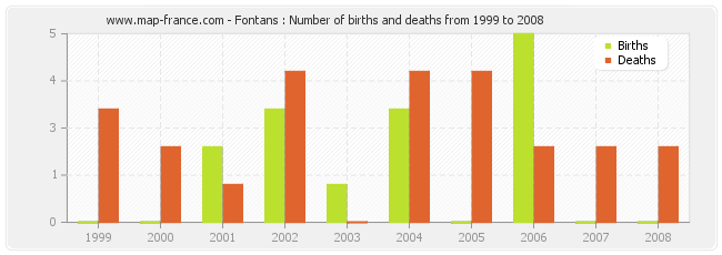 Fontans : Number of births and deaths from 1999 to 2008