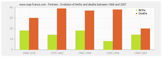 Fontans : Evolution of births and deaths between 1968 and 2007