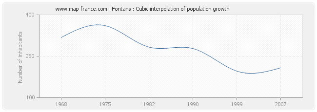 Fontans : Cubic interpolation of population growth