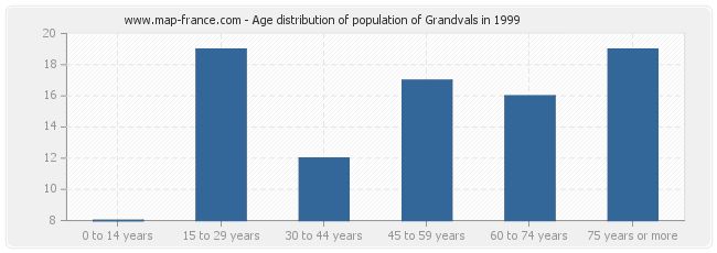 Age distribution of population of Grandvals in 1999