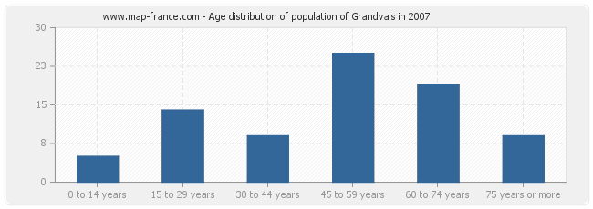 Age distribution of population of Grandvals in 2007