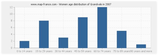 Women age distribution of Grandvals in 2007