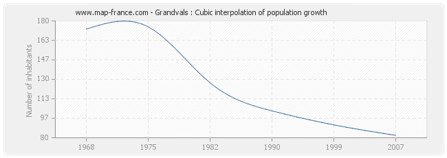 Grandvals : Cubic interpolation of population growth