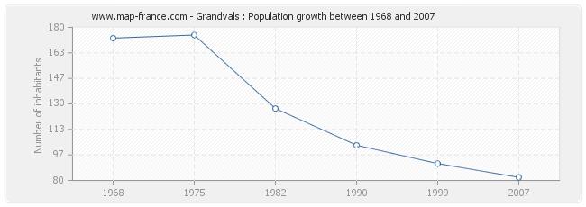 Population Grandvals