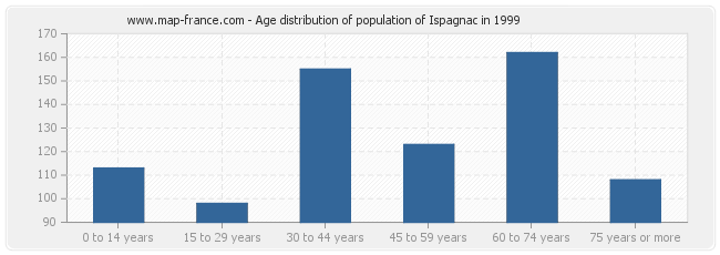Age distribution of population of Ispagnac in 1999