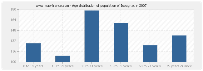 Age distribution of population of Ispagnac in 2007