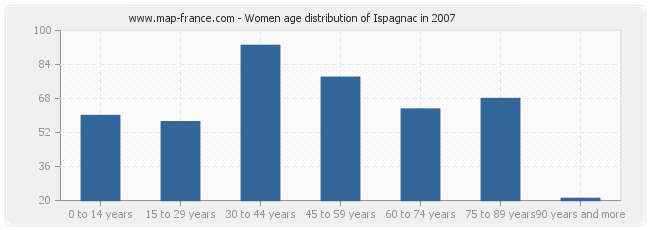 Women age distribution of Ispagnac in 2007
