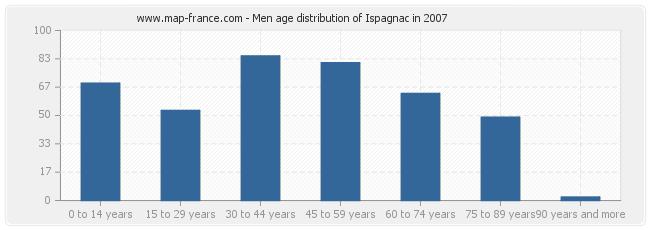 Men age distribution of Ispagnac in 2007