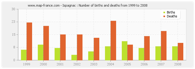 Ispagnac : Number of births and deaths from 1999 to 2008
