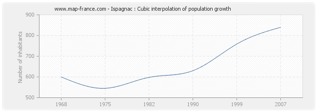 Ispagnac : Cubic interpolation of population growth