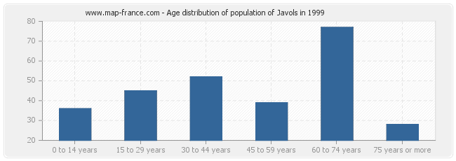 Age distribution of population of Javols in 1999