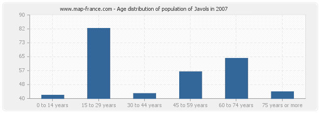 Age distribution of population of Javols in 2007