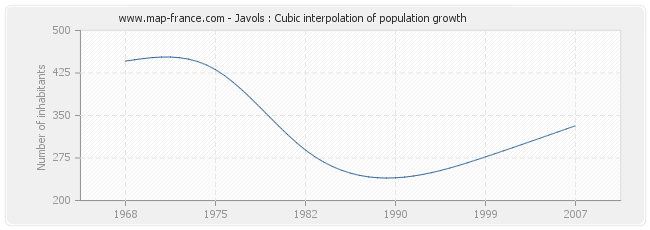 Javols : Cubic interpolation of population growth