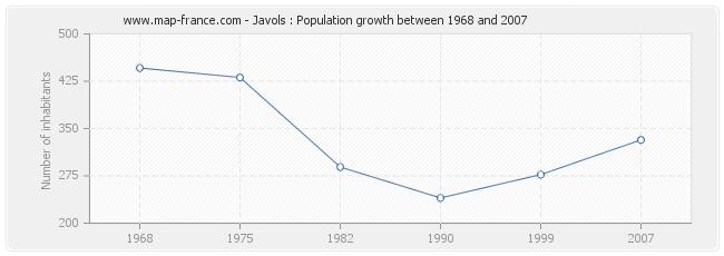 Population Javols