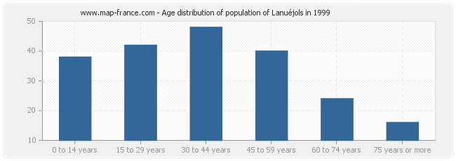 Age distribution of population of Lanuéjols in 1999