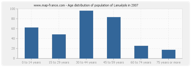 Age distribution of population of Lanuéjols in 2007