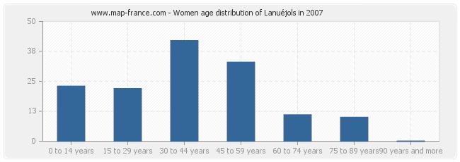 Women age distribution of Lanuéjols in 2007