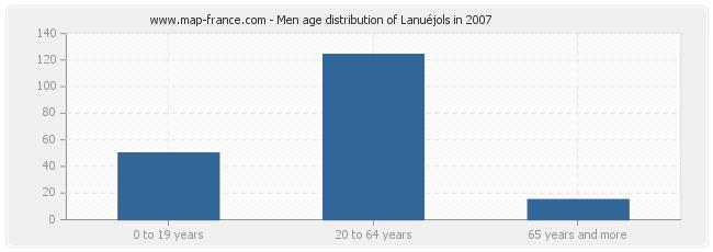 Men age distribution of Lanuéjols in 2007