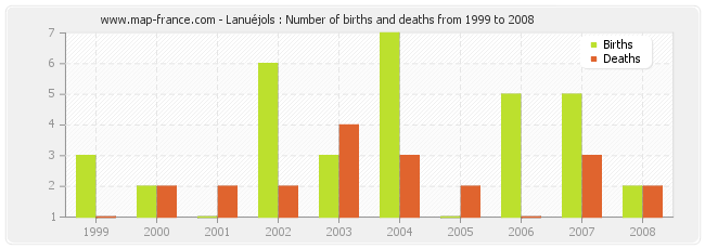 Lanuéjols : Number of births and deaths from 1999 to 2008