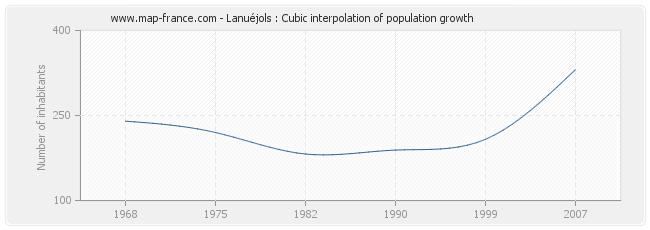 Lanuéjols : Cubic interpolation of population growth