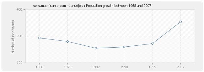 Population Lanuéjols