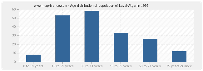 Age distribution of population of Laval-Atger in 1999
