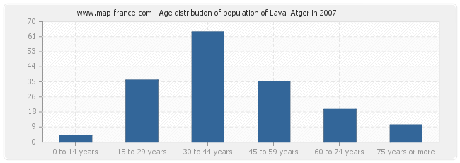 Age distribution of population of Laval-Atger in 2007