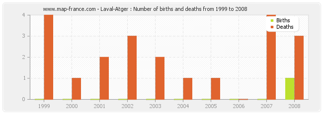 Laval-Atger : Number of births and deaths from 1999 to 2008