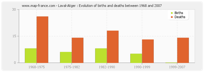 Laval-Atger : Evolution of births and deaths between 1968 and 2007