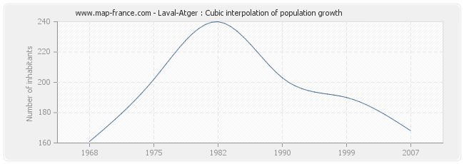 Laval-Atger : Cubic interpolation of population growth