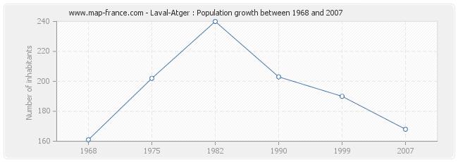 Population Laval-Atger