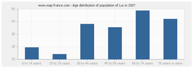 Age distribution of population of Luc in 2007