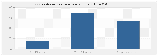 Women age distribution of Luc in 2007